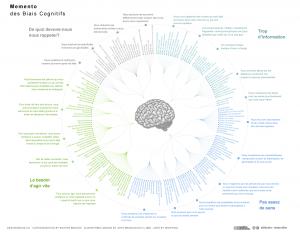 Liste des biais cognitifs